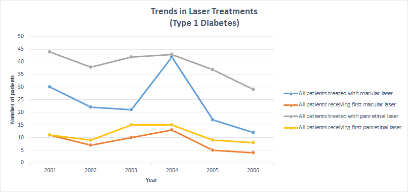 laser_treatment_graphs_t1dm_side_legend