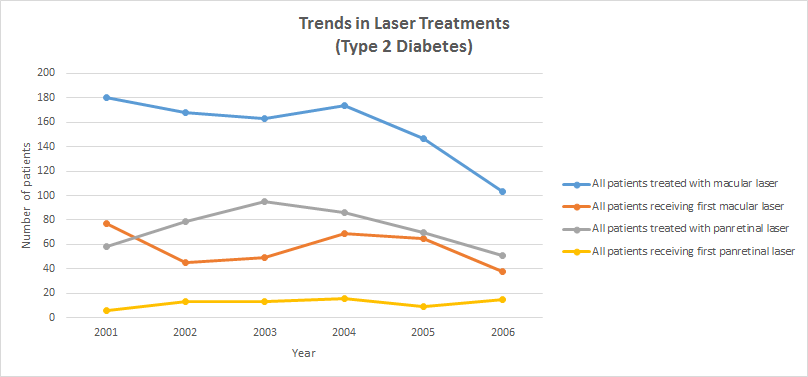 laser_treatment_graphs_t2dm_side_legend
