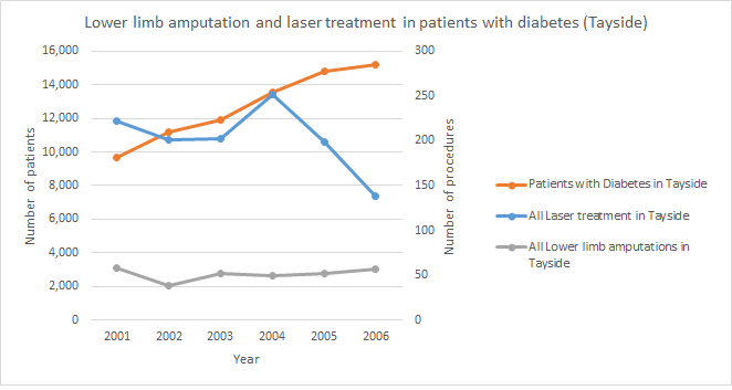 nicky_laser_amputation_graph