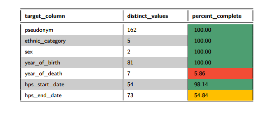 Figure 6: Data Quality Table