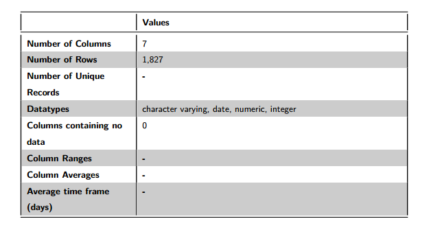 Figure 1: Data Volumes